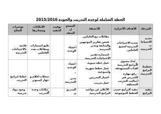 الخطة الشاملة لوحدة التدريب  والجودة 2016.doc